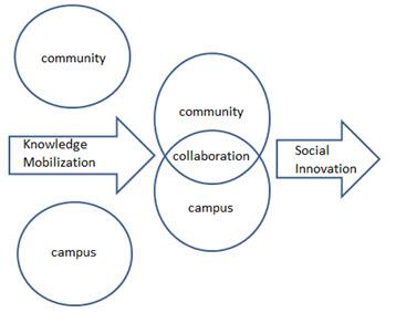 Simple KMb CCC SI diagram